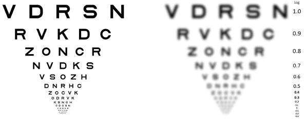 syntavlan visar vilken synskärpa du har