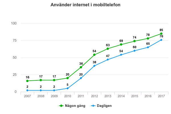 Använder internet i mobilen
